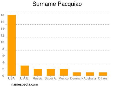 Surname Pacquiao
