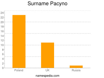 Surname Pacyno