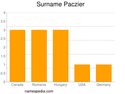 Surname Paczier