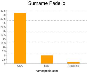 Surname Padello