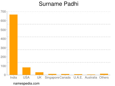 Surname Padhi