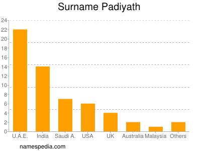 Surname Padiyath
