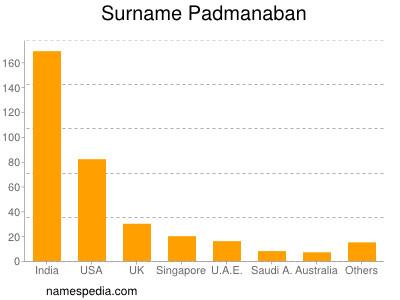 Surname Padmanaban