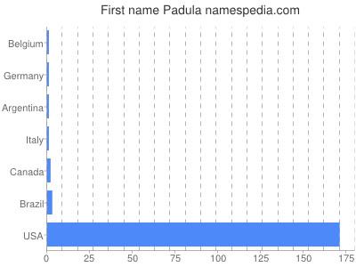 Given name Padula