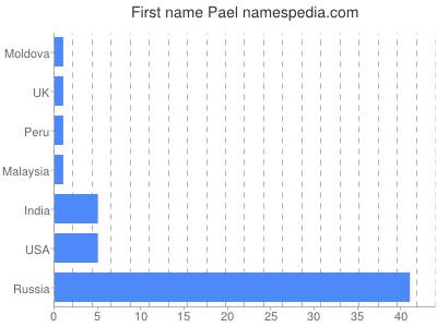Given name Pael