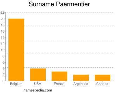 Surname Paermentier