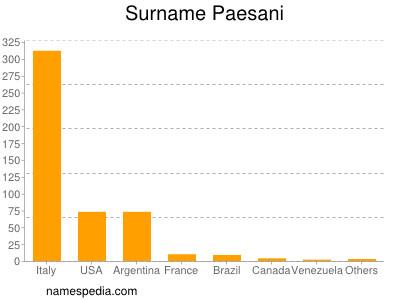 Surname Paesani