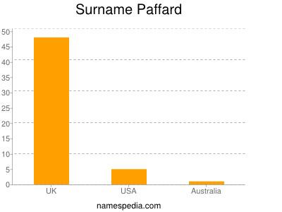 Surname Paffard