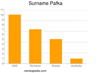 Surname Pafka