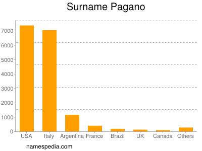 Surname Pagano