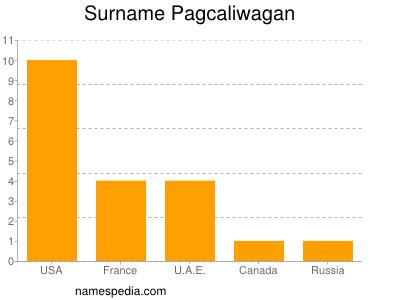 Surname Pagcaliwagan