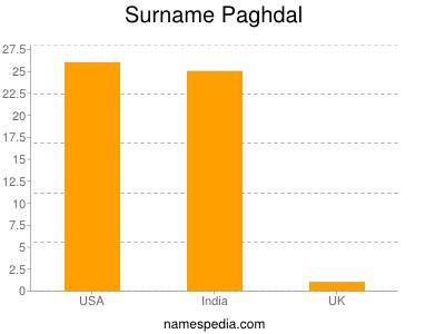 Surname Paghdal