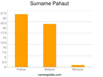 Surname Pahaut