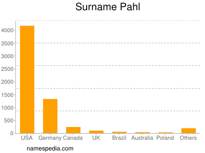 Surname Pahl
