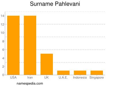 Surname Pahlevani