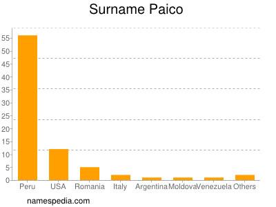 Surname Paico