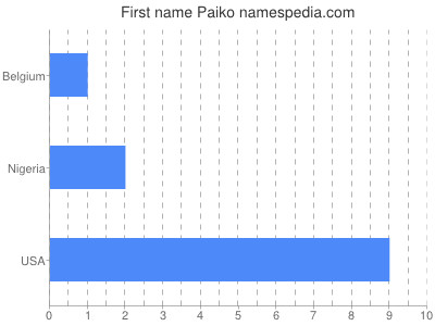 Given name Paiko