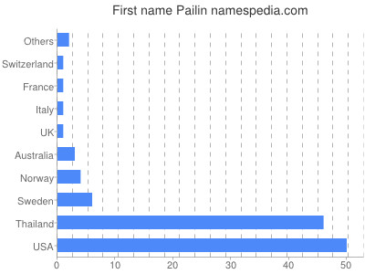 Given name Pailin