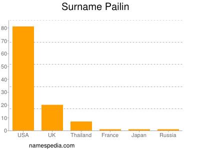 Surname Pailin