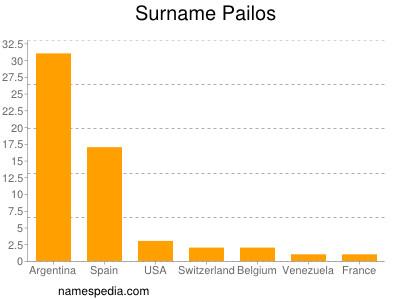 Surname Pailos
