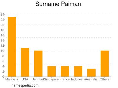 Surname Paiman