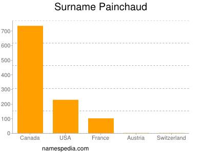 Surname Painchaud