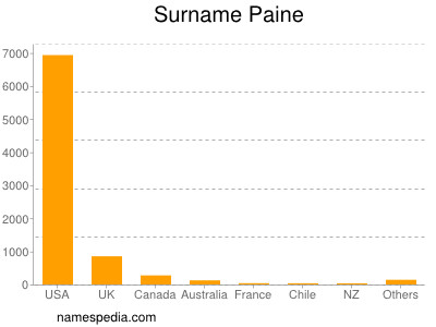 Surname Paine