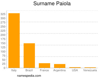 Surname Paiola