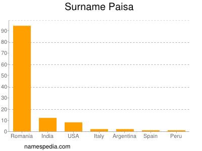 Surname Paisa