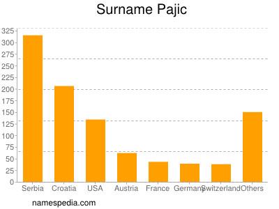 Surname Pajic