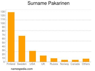 Surname Pakarinen