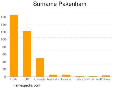 Surname Pakenham