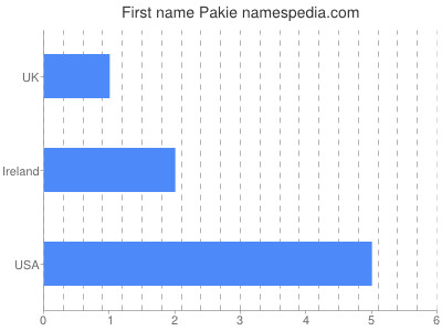 Given name Pakie