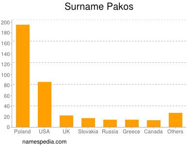 Surname Pakos