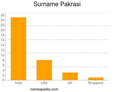 Surname Pakrasi