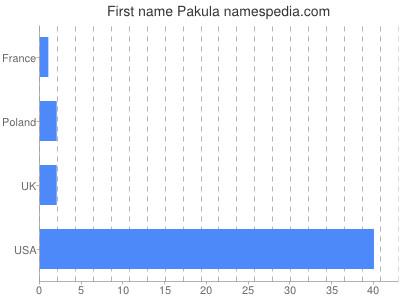 Given name Pakula