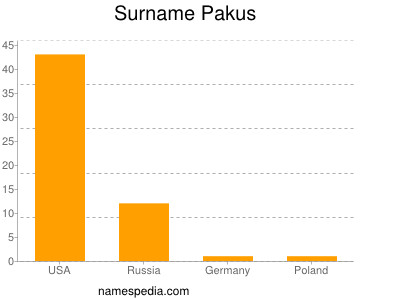 Familiennamen Pakus