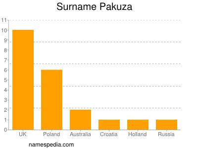 Surname Pakuza