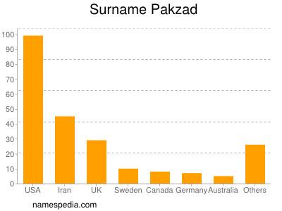 Surname Pakzad
