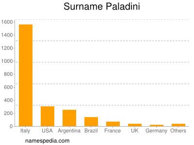 Familiennamen Paladini