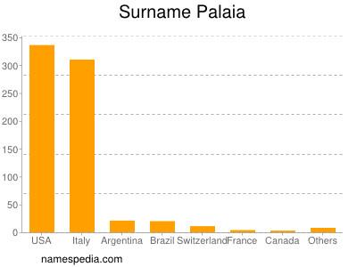 Surname Palaia