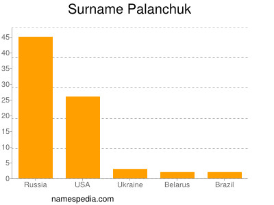 Surname Palanchuk