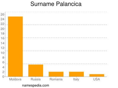 Surname Palancica