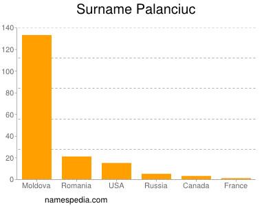 Surname Palanciuc