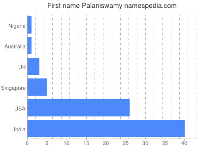 Given name Palaniswamy