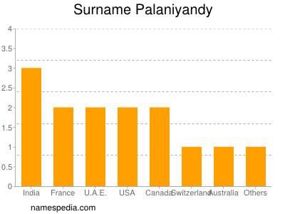 Surname Palaniyandy