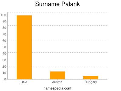 Surname Palank