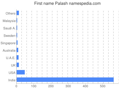 Given name Palash