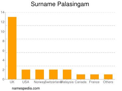Surname Palasingam