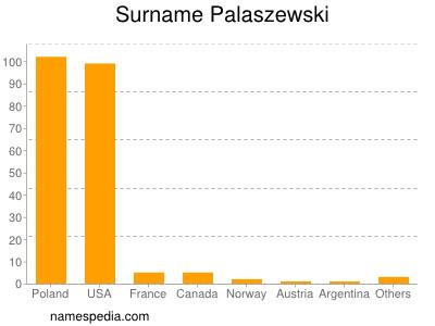 Surname Palaszewski